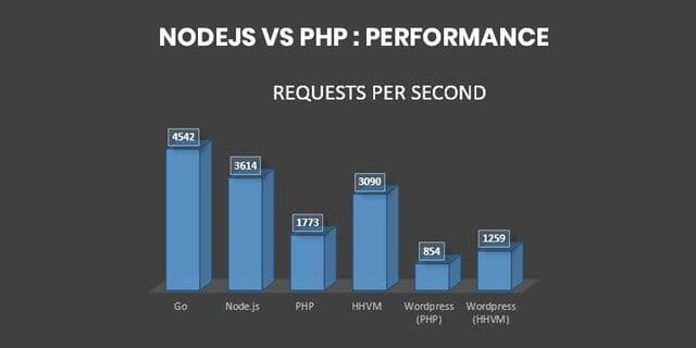 Node.js vs PHP performance.